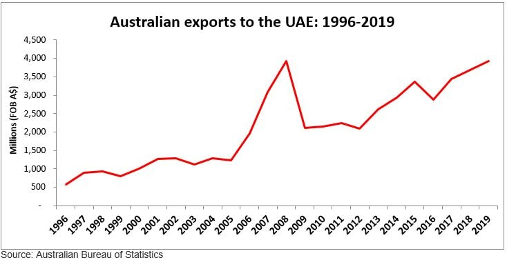 Graph showing the increase of Australian exports to the UAE during the period 1993 to 2018. There is a clear rise in Australian exports in 1996 and onwards, when Emirates commenced Australian services. Exports peaked in 2008.